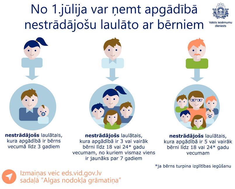 Var saņemt iedzīvotāju ienākuma nodokļa atvieglojumupar nestrādājošu laulāto ar bērnu