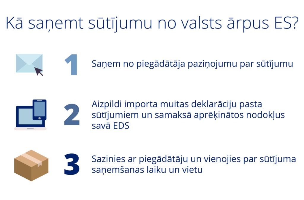 С 1 октября изменится порядок растаможиванияполученных курьерской почтой товаров