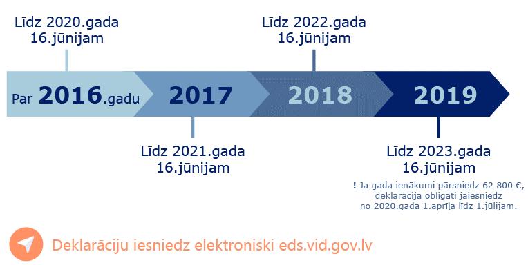 Līdz 1.jūnijam vairākām iedzīvotāju kategorijām obligāti jāiesniedz gada ienākumu deklarācija